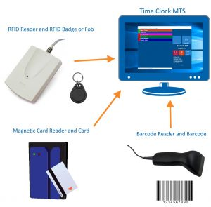 Time Clock MTS with RFID readers, magnetic card readers, or barcode readers.